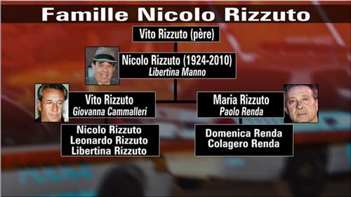 Famille Rizzuto