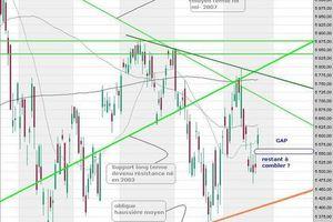 CAC 40 - Analyse graphique moyen terme