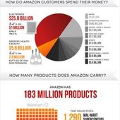 [Infographie] Les chiffres records du géant Amazon | FrenchWeb.fr
