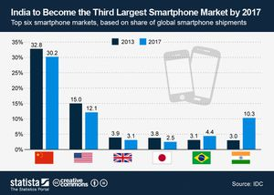 India to Become the Third Largest Smartphone Market by 2017 - Dare to be better ? Ok !