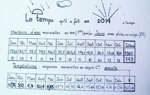 La météo de 2014