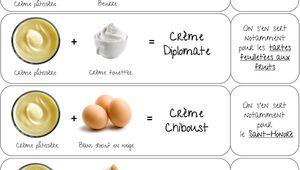 Toutes les crèmes de base en pâtisserie! {attention article très gourmand!}