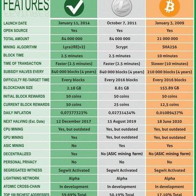 Vertcoin Vs Litecoin Vs Bitcoin