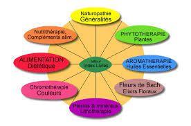 Remboursement des soins de naturopathie