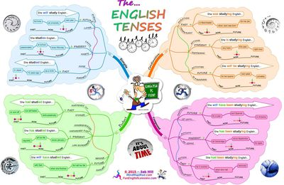 REVISE YOUR TENSES