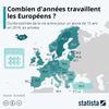 Combien d'années travaillent les européens ?