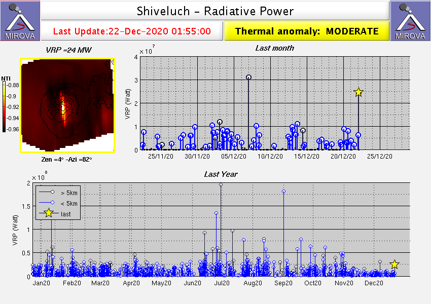 Sheveluch - thermal anomalies at 12/22/2020 / 04h55 - Doc. Mirova _MODIS_VRP