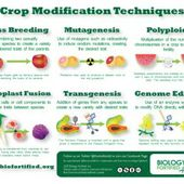Crop Modification Techniques - Biology Fortified, Inc.