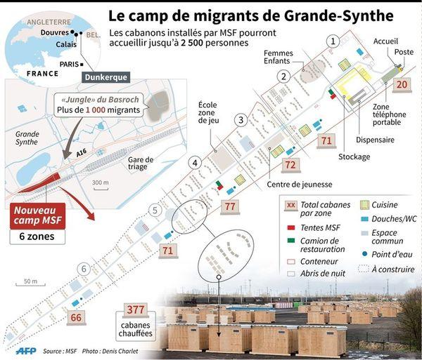Grande-Synthe: l'État va financer le fonctionnement du camp de migrants