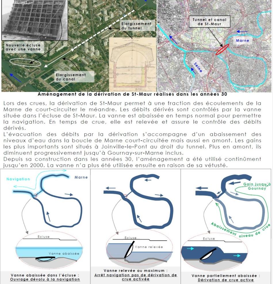 Station d'observation de crue de la Marne à Gournay