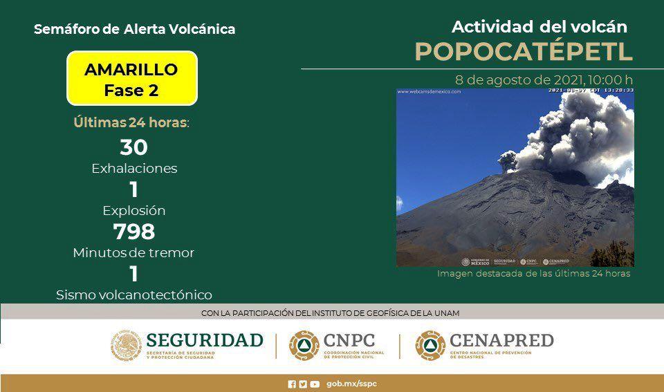 Popocatépetl - résumé d'activité de 24 h. au 08.08.2021 - Cenapred