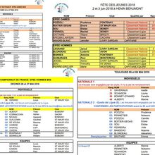 Qualifications en Championnats de France