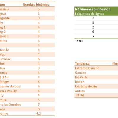 Analyse des candidatures départementales 2015 - Ain