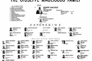 Famille Colombo