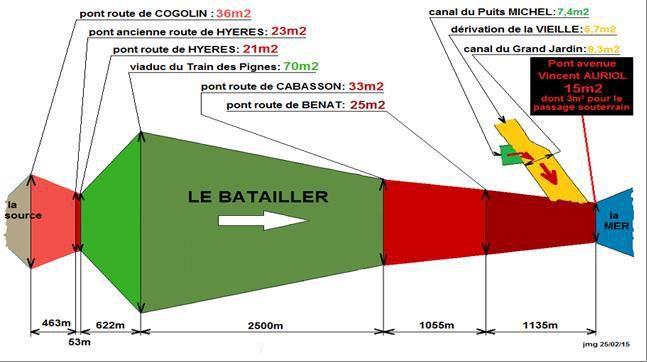 N°1, Schéma des variations de sections de passage du Batailler sous les ponts, le long de son cours.