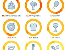 Le concept du «Food Reportage»