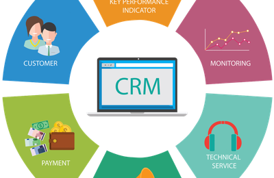 تعریف دقیق مدیریت ارتباط با مشتری یا CRM چیست؟