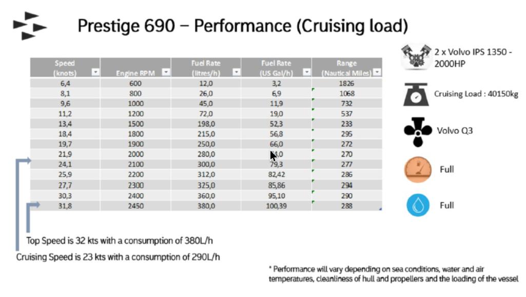 Yachting - Essai de la Prestige 690