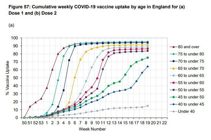 L'étude du PHE montrant que les vaccins sont efficaces à 90 % est entachée de problèmes - et le pic d'infections post-vaccinales est à nouveau présent (Lockdown Sceptics)