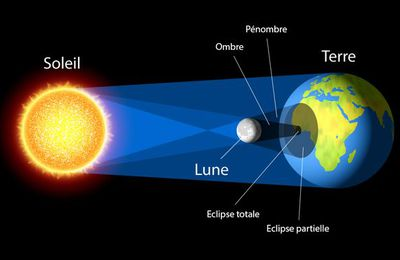 Eclipse du soleil 10/06/2021
