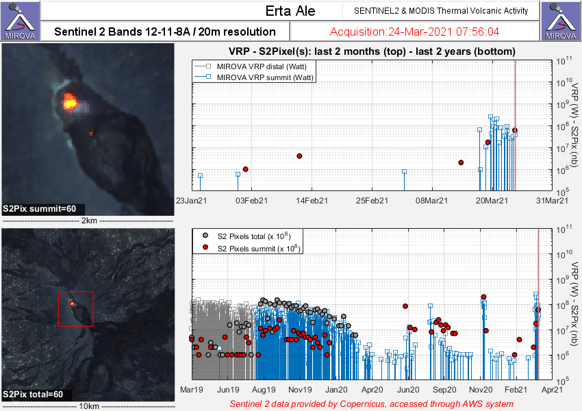 Erta Ale - Doc. Sentinel-2 bands 12,11,8 & Modis thermal volcanic activivity / Mirova from 24.03.2021 / 07:56