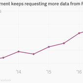 The US government keeps requesting more data from Facebook