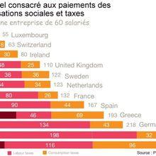 Les entreprises françaises sont les MOINS imposées d'Europe (2/2)
