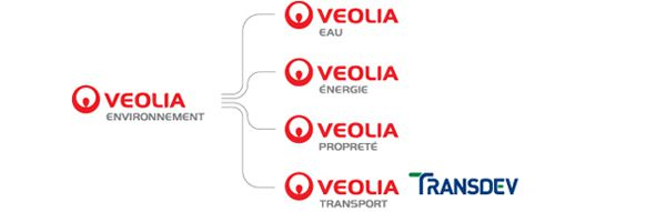 Adresse service client veolia