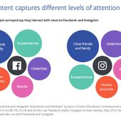 """Facebook e Instagram: una """"madre"""" y una """"hija"""" que se usan de formas muy diferentes - Marketing Directo"""