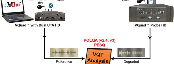 GL's Enhanced Voice Quality Analyzer now supports POLQA v3