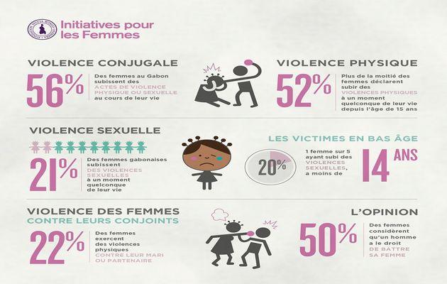 Violence à l'égard des femmes: Tribune libre de Sylvia Bongo Ondimba