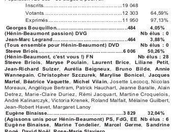 Les résultats des élections municipales 2014 à Hénin-Beaumont