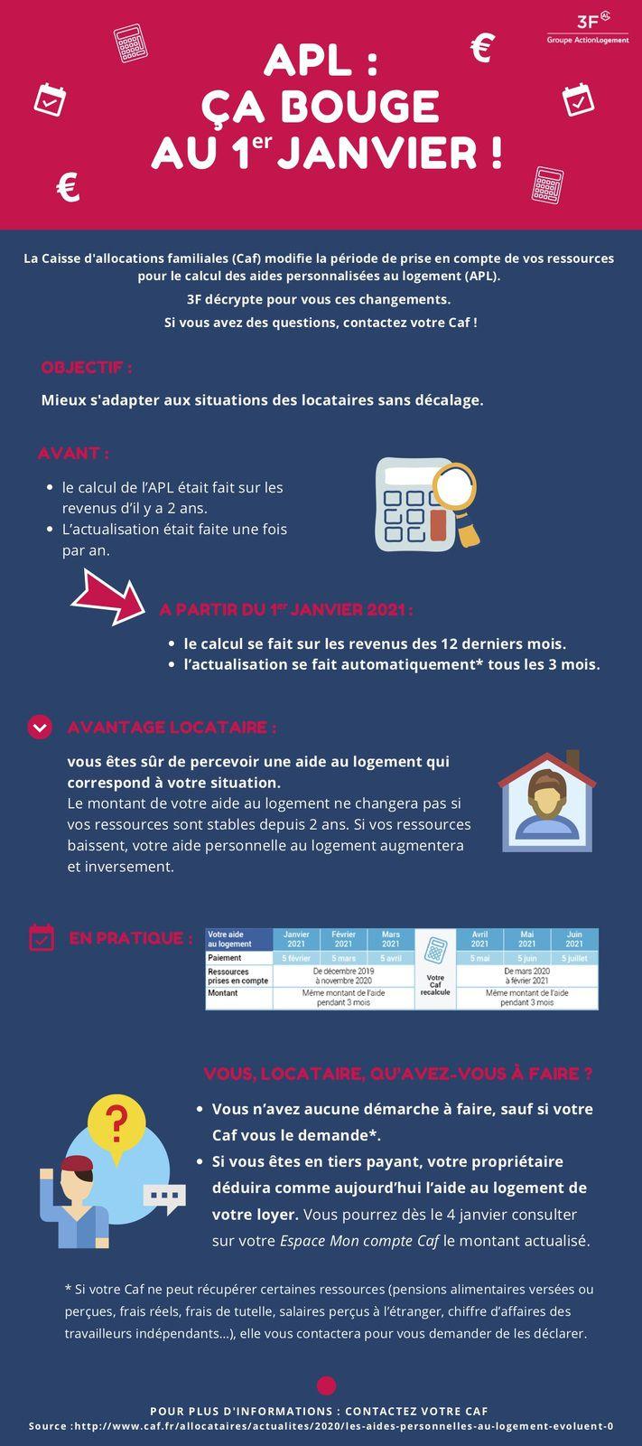 La Caisse d'allocations familiales (Caf) modifie la période de prise en compte de vos ressources pour le calcul des aides personnalisées au logement (APL).