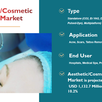 Aesthetic Lasers Market : Rising Adoption Of Branded Beauty And Cosmetic Products