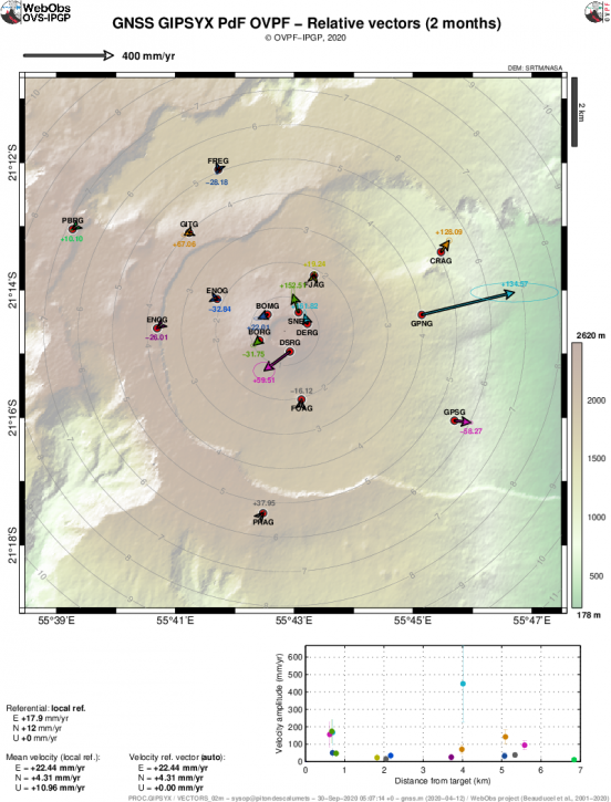 Piton de La Fournaise - Ground displacements (expressed in speed) recorded on the GPS stations inside and around the enclosure Fouqué on 09/29/2020. The horizontal displacements are represented in vector form and the vertical displacements are indicated by the numerical values ​​in color. The ellipse represents the measurement error (© OVPF-IPGP).