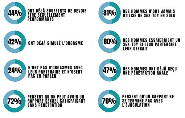 chiffre sexualite homme