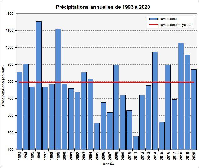 2020 : année chaude et assez pluvieuse