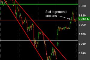 Bourse - CAC 40 : nouvelle tentative haussière