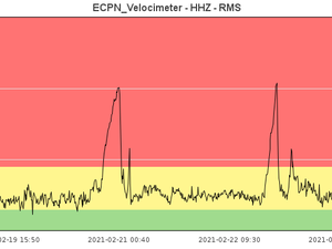 Etna SEC - control of parameters by INGV teams - tremor fluctuations / INGV OE and thermal anomalies / Mirova - one click to enlarge
