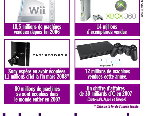 Le business des consoles
