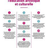Présentation de la charte pour l'éducation artistique et culturelle