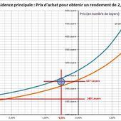 Immobilier : la baisse des prix a pour effet de nourrir la baisse ! - Blog de Marc Candelier