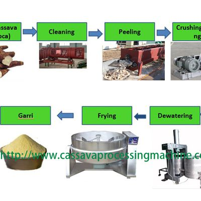 Cassava garri processing plant production flow