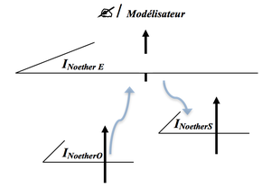 L'escalier fractal de Noether