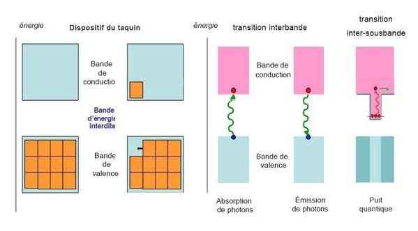 5. Album photo de physique quantique