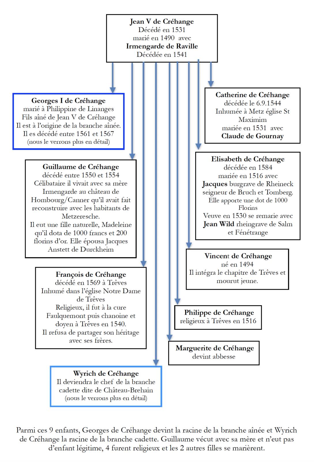 1370 - 1700 - La famille de Créhange-Pittange