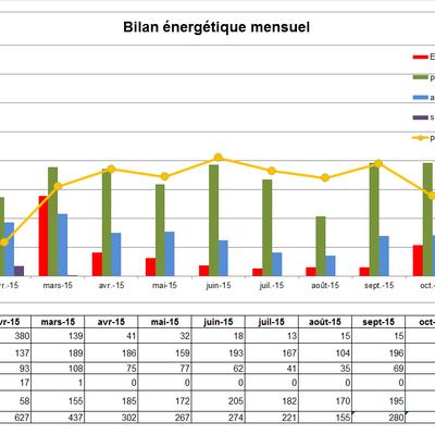Bilan de consommation année 2015