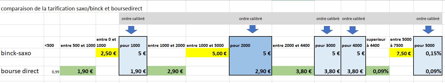 26/07/2021 - tarification des ordres de bourse SAXO et BOURSE DIRECT
