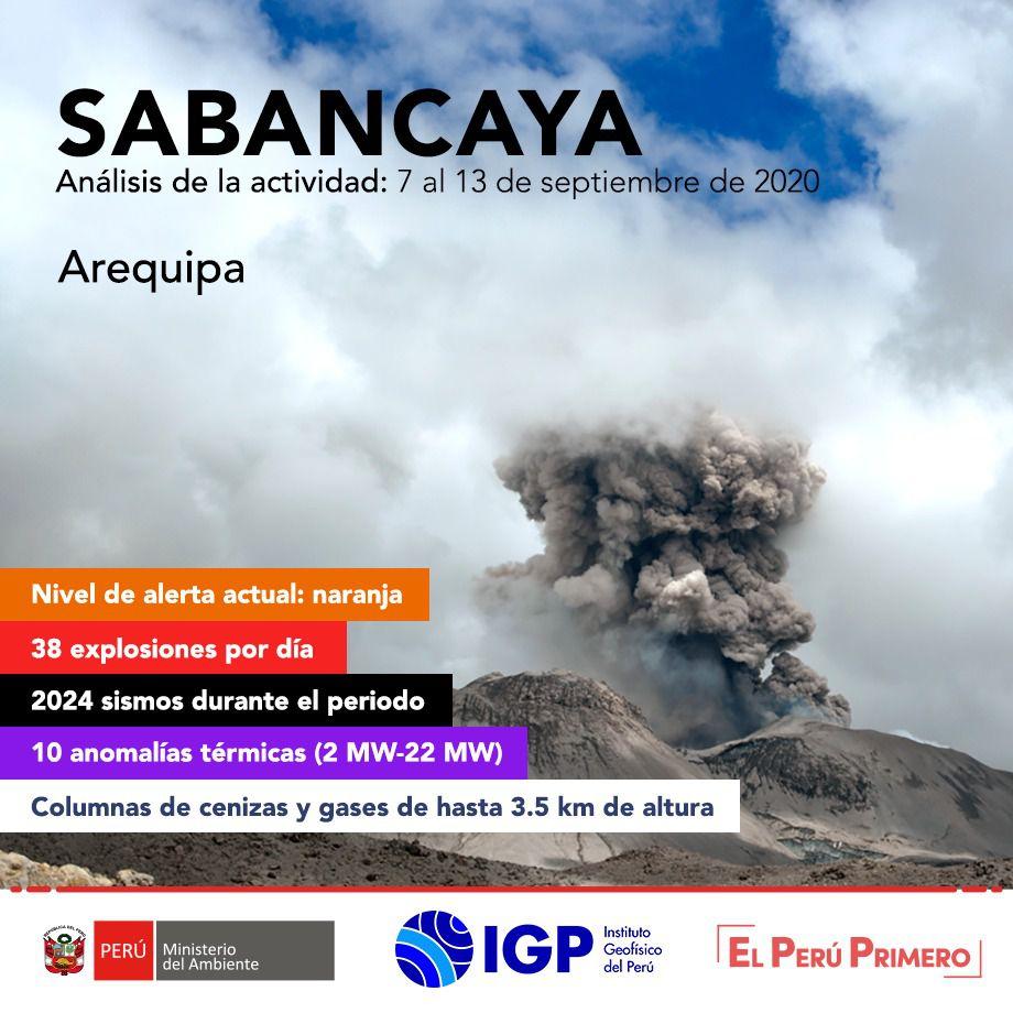 Sabancaya - summary of the activity between 7 and 13.09.2020 - Doc. I.G. Peru