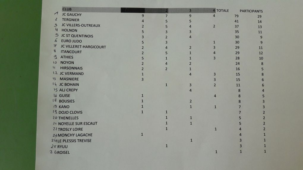 Interclubs du JUDO CLUB ITANCOURT le 09/04/17